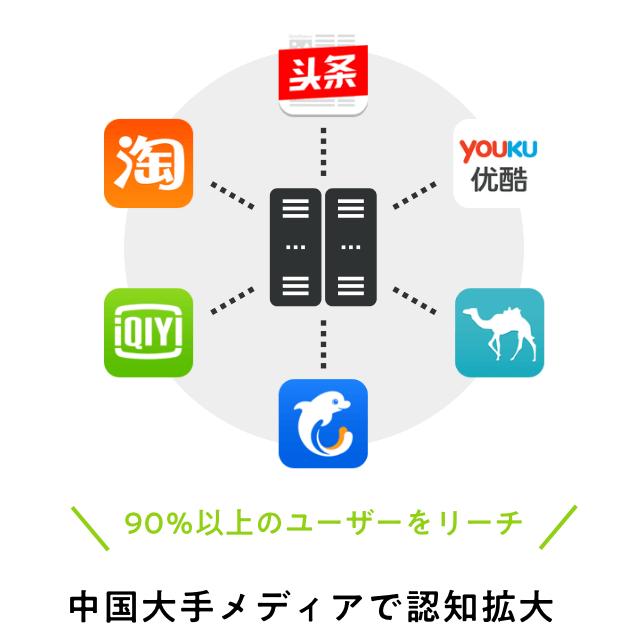 中国広告運用サービス アドネットワーク