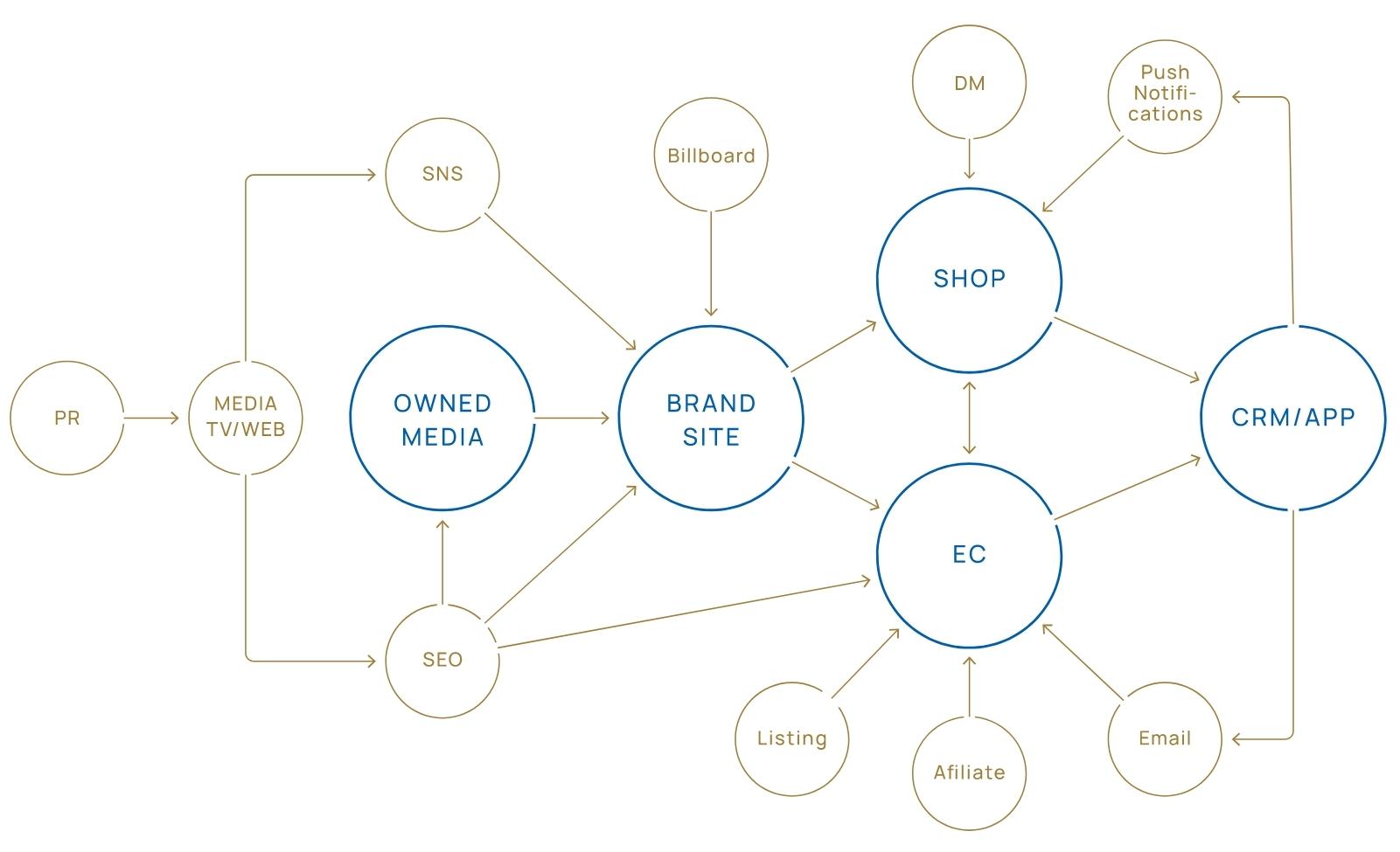 チャネル全体を見極め、最適なマーケティング戦略を立案 イメージ図